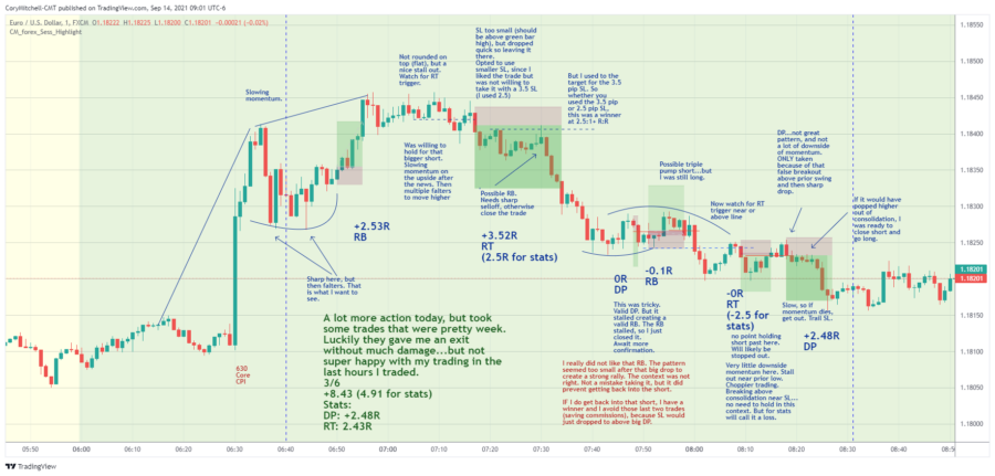 EURUSD day trading strategy results