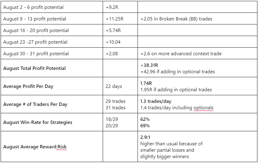 August EURUSD Day Trading Results