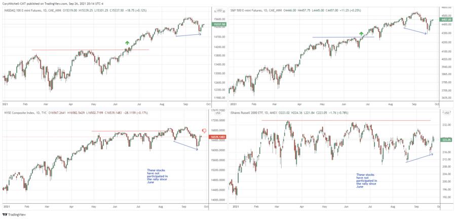 Stock market swing trading outlook Sept 26