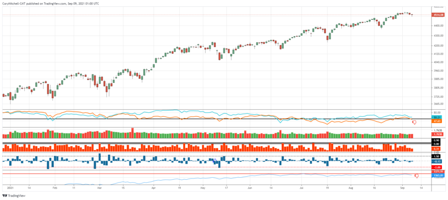 S&P 500 with market health indicators