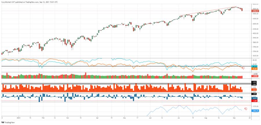 stock market outlook sept 12