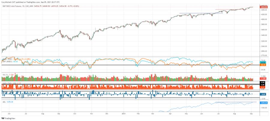 stock market outlook Sept 5