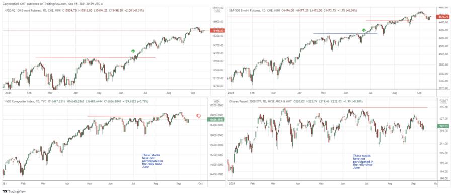 stock market swing trading outlook sept 15