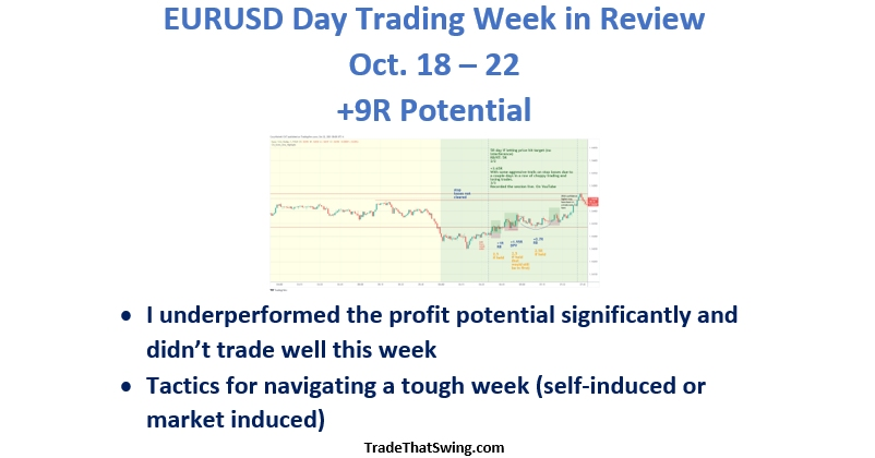 EURUSD day trading strategy week in review