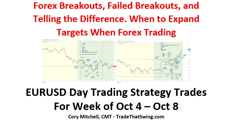 EURUSD breakouts, failed breakouts and when to expand targets