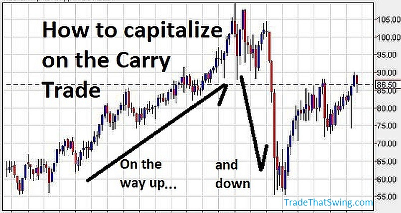 how to capitalize on a carry trade, on the way up and down
