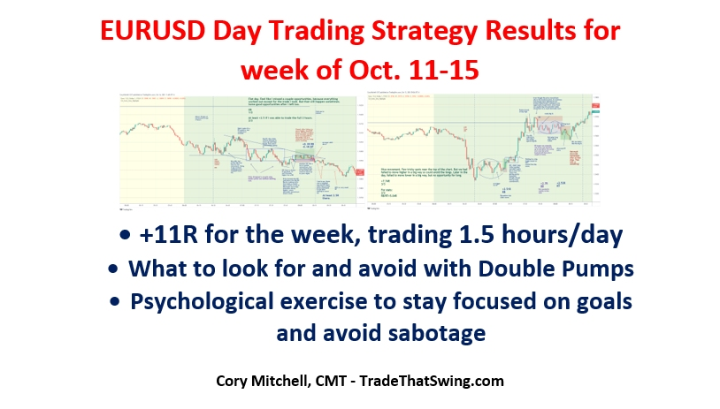 EURUSD USD day trading strategy examples and weekly review
