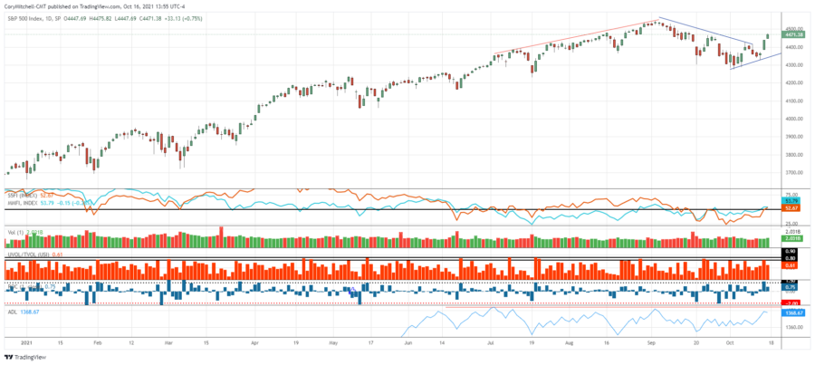 stock market update and stock watchlist Oct 16