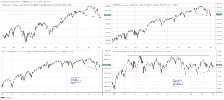 stock market outlook oct. 2