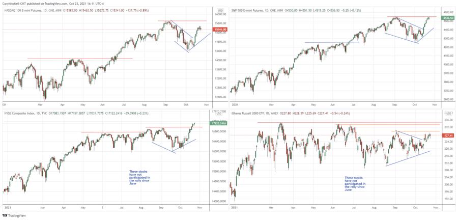 stock market swing trading health outlook
